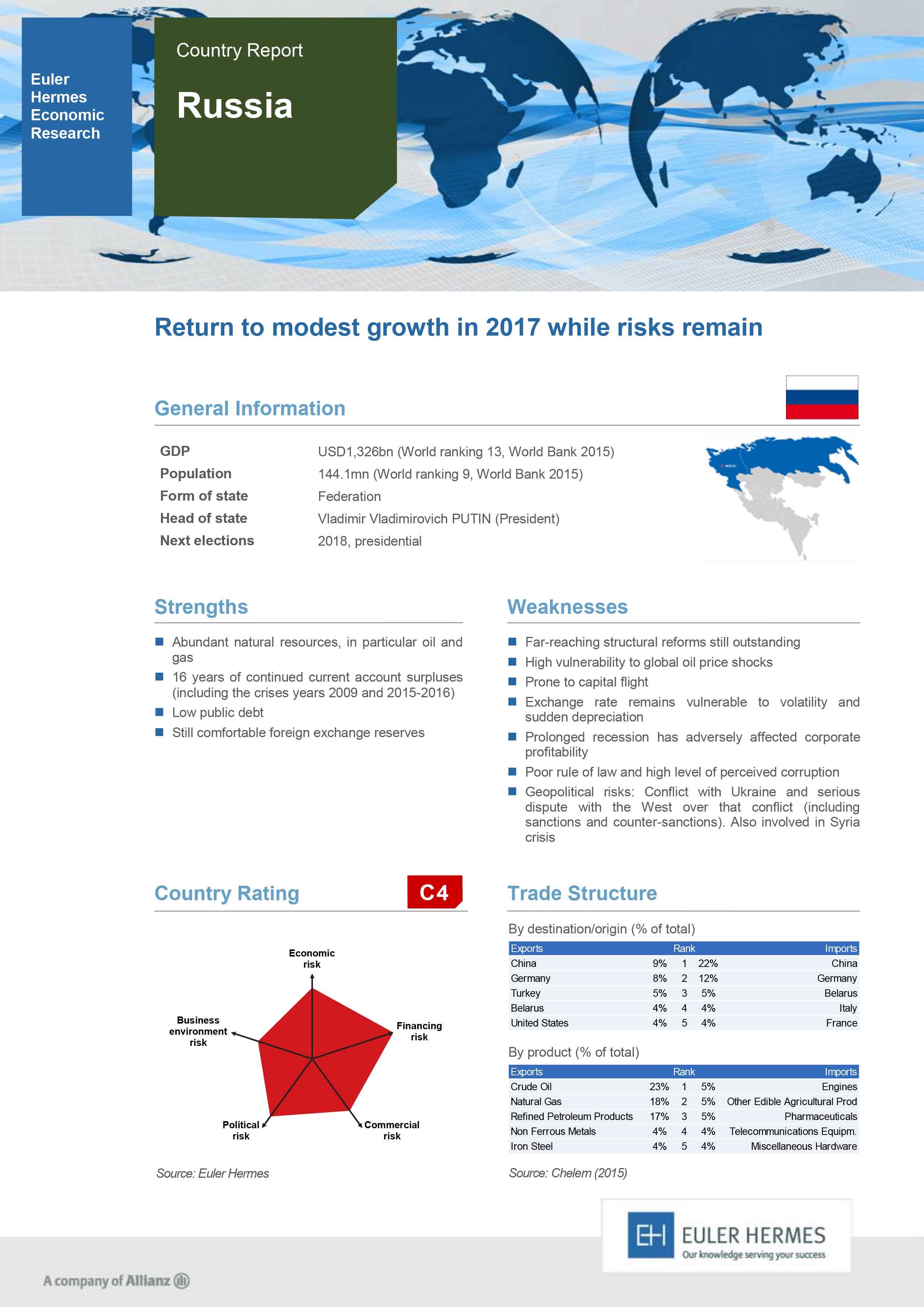 Country Report - Russia